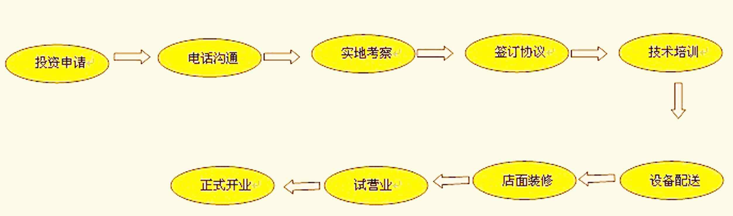 开店流程 - 河南三合胜餐饮管理有限公司-河南餐饮